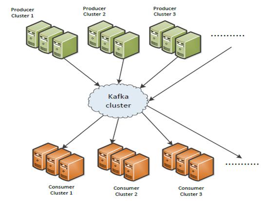 Kafka usage at Wodensoft - WodenSoft IT Solutions & Consultancy LTD